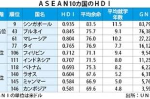【ミャンマー】国連の「人間開発指数」、中位国に上昇[経済](2019/12/13)