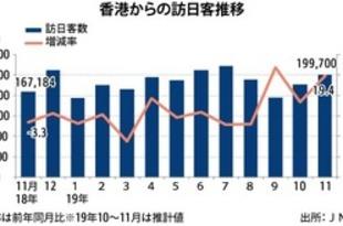 【香港】11月の訪日香港人19%増、3カ月連続プラス[観光](2019/12/19)