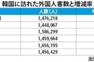 【韓国】11月訪韓客数7.9%増、日本人は2カ月連続減[観光](2019/12/24)