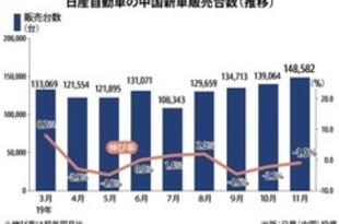 【中国】日産の新車販売、11月は1%減の14.9万台[車両](2019/12/06)