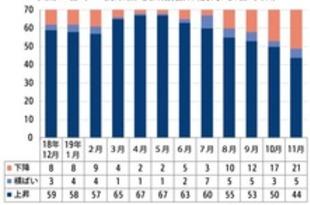 【中国】11月の新築住宅価格、上昇は44都市に減少[建設](2019/12/17)