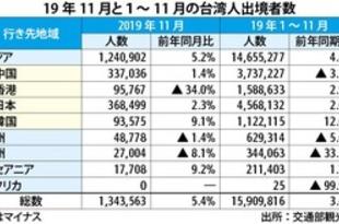 【台湾】11月の台湾人出境5%増、日本も伸び維持[観光](2020/01/06)