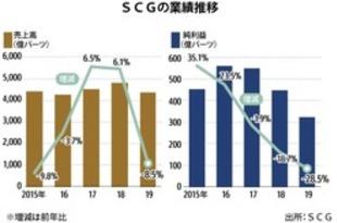 【タイ】SCGの19年決算は28%減益、3年連続縮小[製造](2020/01/30)