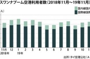 【タイ】11月の6空港利用者、4%増の1199万人[運輸](2020/01/06)