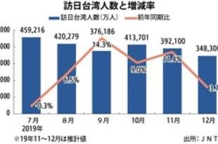 【台湾】19年の訪日台湾人2.8%増、過去最高を更新[観光](2020/01/20)