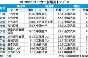 【中国】19年の乗用車販売、トップは一汽大衆[車両](2020/01/16)