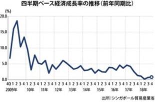 【シンガポール】19年GDP成長率0.7%、10年ぶり低水準[経済](2020/01/06)