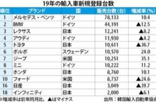 【韓国】19年輸入車3年ぶり減、日本車不振響く[車両](2020/01/09)
