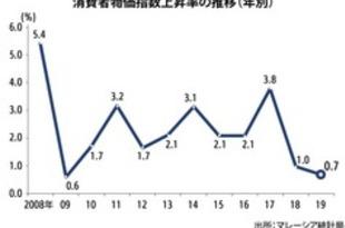 【マレーシア】19年インフレ率は0.7%、10年ぶり低水準[経済](2020/01/23)