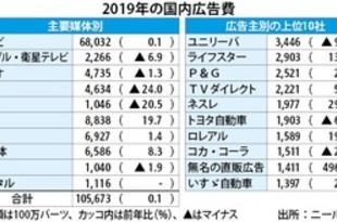 【タイ】19年の広告支出0.1%増、2年連続でプラス[媒体](2020/01/15)