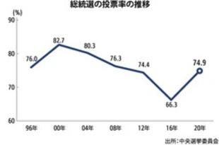 【台湾】総統選の投票率74.9%、12年ぶりの高水準[政治](2020/01/13)