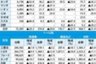 【タイ】19年のメーカー別車輸出、10社中9社が減少[車両](2020/01/29)