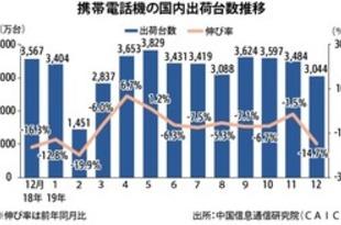 【中国】19年の携帯出荷6.2%減、4億台を下回る[IT](2020/01/10)
