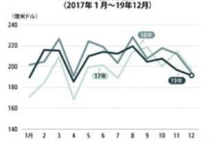 【タイ】19年輸出額は2.7%減、4年ぶり前年割れ[経済](2020/01/23)