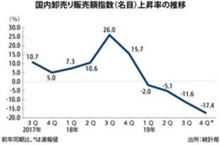 【シンガポール】卸売り販売額17%低下、3年半ぶり下落幅[経済](2020/02/21)