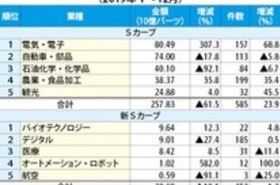 【タイ】19年の投資・FDI申請ともに7%減[経済](2020/02/12)