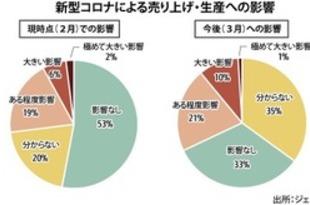 【ベトナム】新型肺炎、5割が売上に影響なし=ジェトロ[経済](2020/02/24)