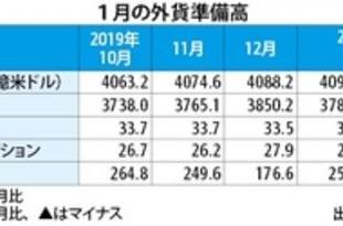 【韓国】1月末外貨準備高、過去最高の4097億米ドル[金融](2020/02/06)