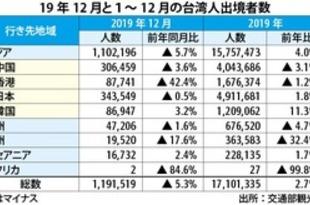 【台湾】19年の台湾人出境3%増、日本行きが首位[観光](2020/02/27)