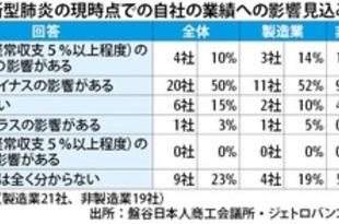 【タイ】日系6割が新型肺炎で悪影響[経済](2020/02/17)