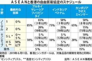 【ベトナム】ASEAN香港FTA、越は食品輸出に期待[経済](2020/02/07)