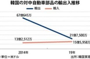 【韓国】韓国車、中国依存の課題露呈[車両](2020/02/18)