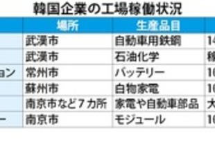 【韓国】韓国企業が中国工場再稼働へ[経済](2020/02/11)