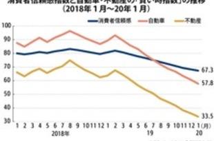 【タイ】1月の消費者信頼感、2010年以降で最低[経済](2020/02/07)