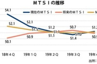 【タイ】近代小売の信頼感指数、19年4Qはやや上昇[商業](2020/02/04)