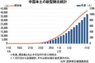 【中国】新型肺炎の死者千人超、感染者は4万2638人[社会](2020/02/12)