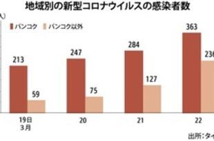 【タイ】最多の188人が新たに感染、計599人に(22日)[社会](2020/03/23)