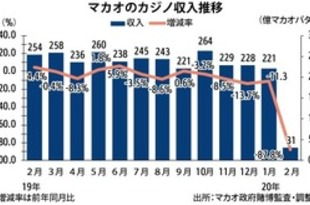 【香港】マカオの2月カジノ収入9割減、休業響く[観光](2020/03/03)