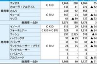 【ベトナム】トヨタ販売台数、1~2月は13%減[車両](2020/03/11)