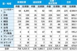 【ベトナム】1~3月のFDI、21%減の85.5億ドル[経済](2020/03/31)