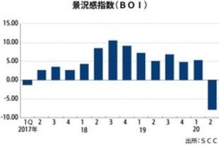 【シンガポール】企業景況感が大幅悪化、過去最低水準に[経済](2020/03/11)
