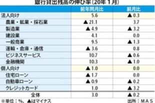 【シンガポール】住宅ローン貸付残高、13カ月連続マイナス[金融](2020/03/03)