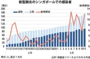 【シンガポール】新たに12人感染、計178人(11日)[社会](2020/03/12)