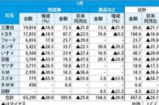 【タイ】1月のメーカー別車輸出、10社中8社が減少[車両](2020/03/02)