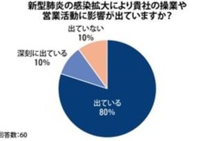 【韓国】【新型肺炎】日系企業の9割に影響[経済](2020/03/10)