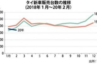 【タイ】2月の新車販売17%減、2カ月ぶり2桁減[車両](2020/03/27)