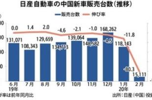 【中国】日産の新車販売、2月は80%減の1.5万台[車両](2020/03/10)