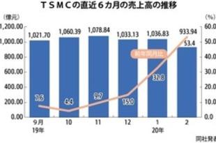 【台湾】TSMCの2月売上高、直近7カ月で最低[IT](2020/03/11)