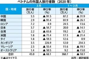 【ベトナム】3月の外国人旅行者数、7割減の45万人[観光](2020/03/30)