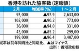 【香港】2月の香港訪問客96%減、3月は一層減少か[観光](2020/03/17)