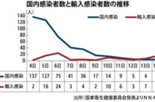 【中国】輸入症例が国内感染を上回る[社会](2020/03/16)