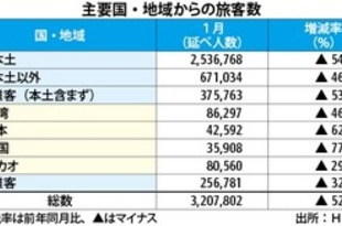 【香港】1月の香港旅客数、日本からは6割超減[観光](2020/03/02)