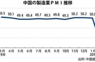 【中国】2月の景況感が過去最悪に、新型肺炎が影響[経済](2020/03/02)