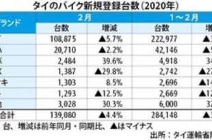 【タイ】2月の新規バイク登録、4.4%減の13.9万台[車両](2020/03/09)