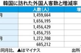 【韓国】2月の訪韓客43%減、コロナで中国人急減[観光](2020/03/31)