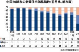 【中国】2月の新築住宅取引、19都市で0件[建設](2020/03/17)